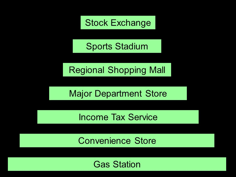 Stock Exchange Sports Stadium Regional Shopping Mall Major Department Store Income Tax Service Convenience Store Gas Station