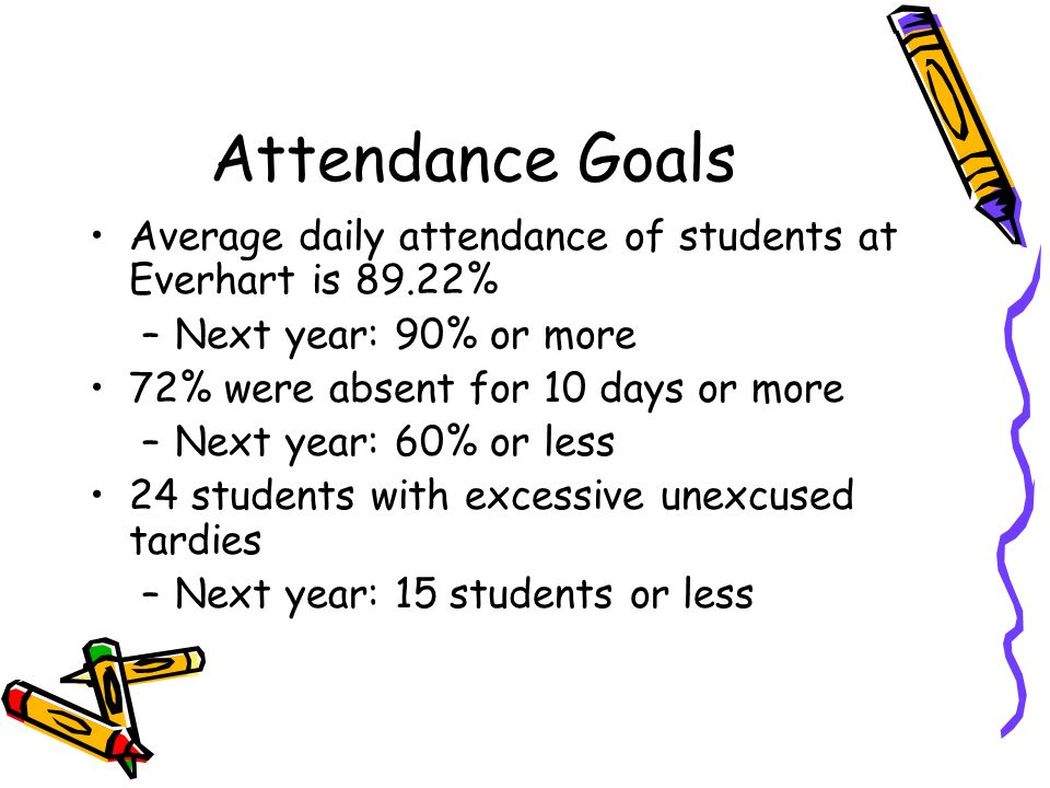 Attendance Goals Average daily attendance of students at Everhart is 89.22% –Next year: 90% or more 72% were absent for 10 days or more –Next year: 60% or less 24 students with excessive unexcused tardies –Next year: 15 students or less