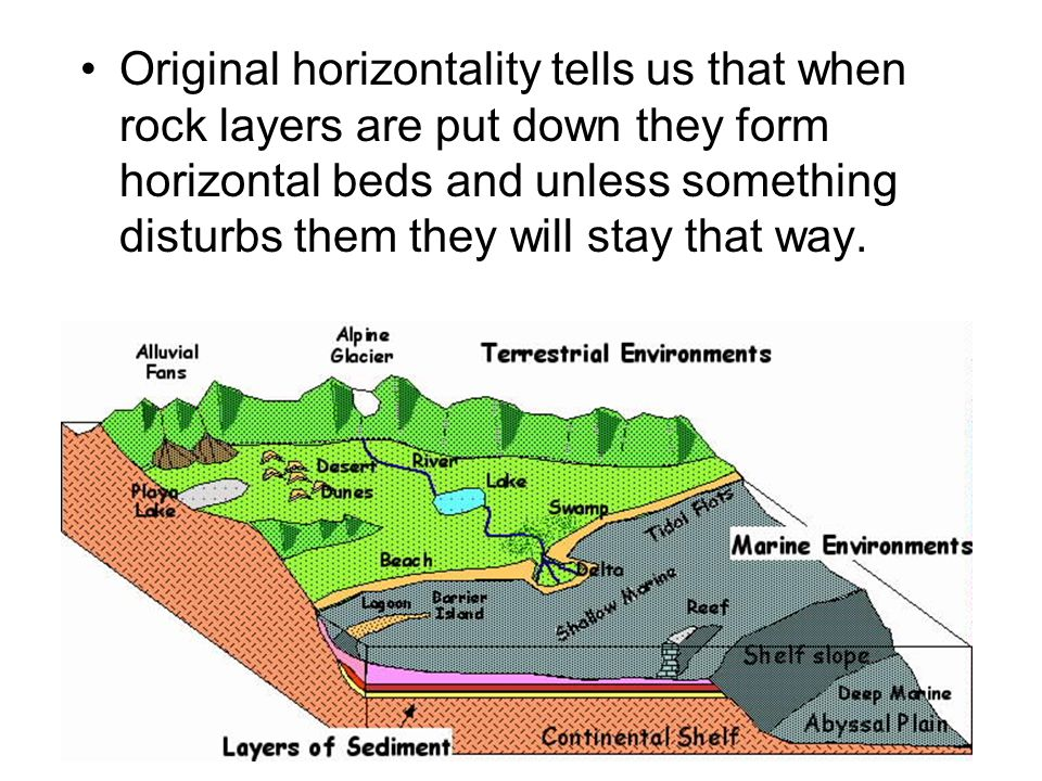 Original horizontality tells us that when rock layers are put down they form horizontal beds and unless something disturbs them they will stay that wa