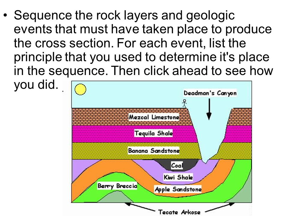 Sequence the rock layers and geologic events that must have taken place to produce the cross section.