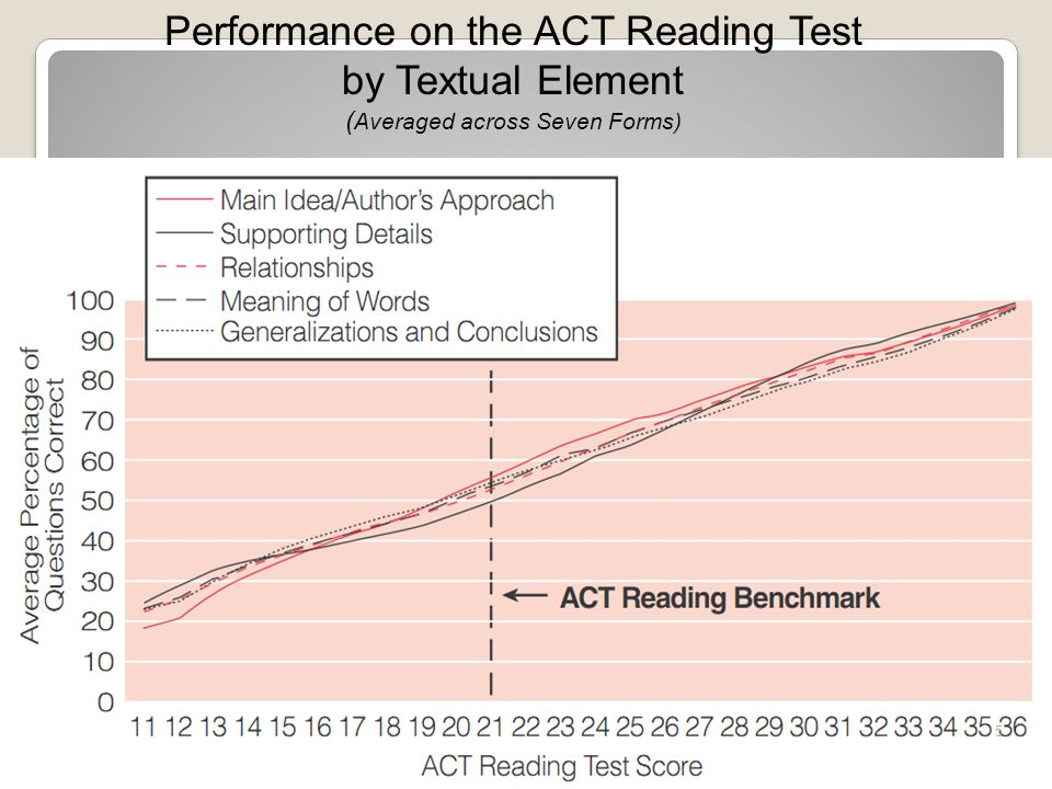 Text Complexity Matters Performance on complex texts is the clearest differentiator in reading between students who are more likely to be ready for college and those who are less likely to be ready.
