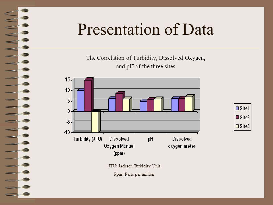 Presentation of Data The Correlation of Turbidity, Dissolved Oxygen, and pH of the three sites JTU: Jackson Turbidity Unit Ppm: Parts per million