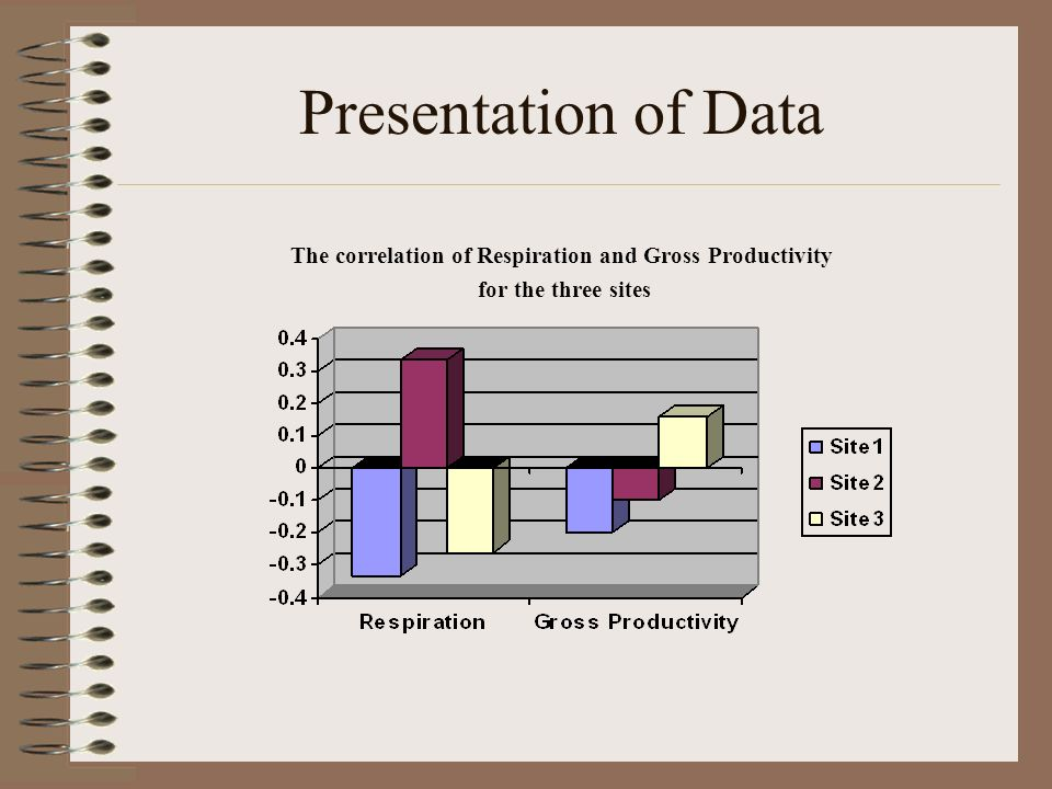 Presentation of Data The correlation of Respiration and Gross Productivity for the three sites