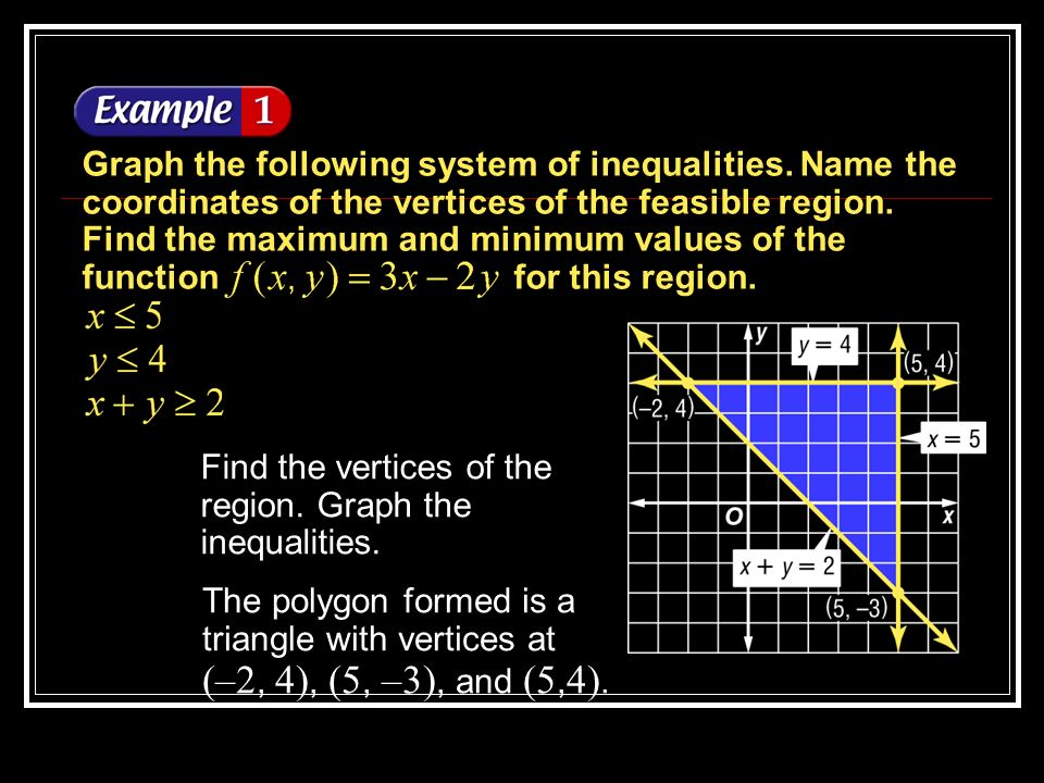 Example 4-1a Find the vertices of the region.Graph the inequalities.