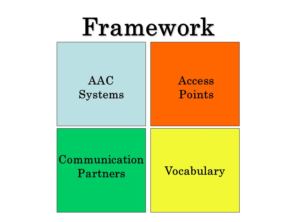 Framework Vocabulary AAC Systems Access Points Communication Partners