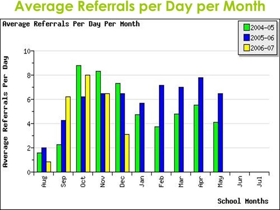11 Average Referrals per Day per Month