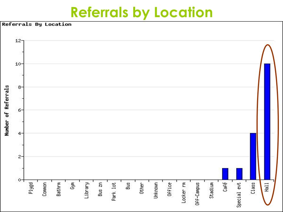 13 Referrals by Location