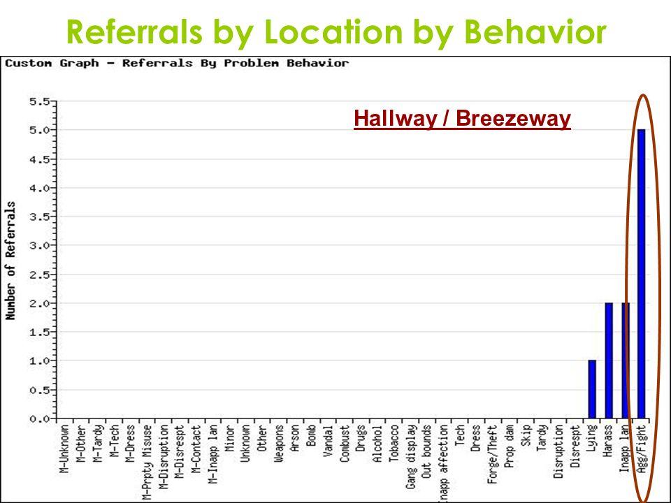 14 Referrals by Location by Behavior Hallway / Breezeway