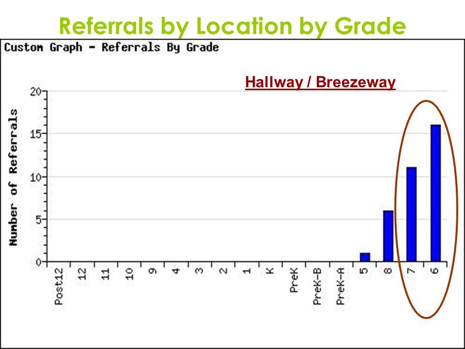 16 Referrals by Location by Grade Hallway / Breezeway