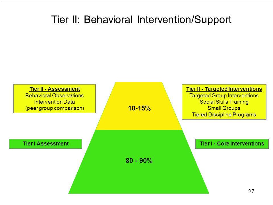 27 80 - 90% 10 - 15% 1 - 5% Tier II: Behavioral Intervention/Support Tier II - Targeted Interventions Targeted Group Interventions Social Skills Train