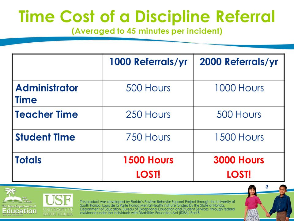 3 Time Cost of a Discipline Referral (Averaged to 45 minutes per incident) 1000 Referrals/yr2000 Referrals/yr Administrator Time 500 Hours1000 Hours T