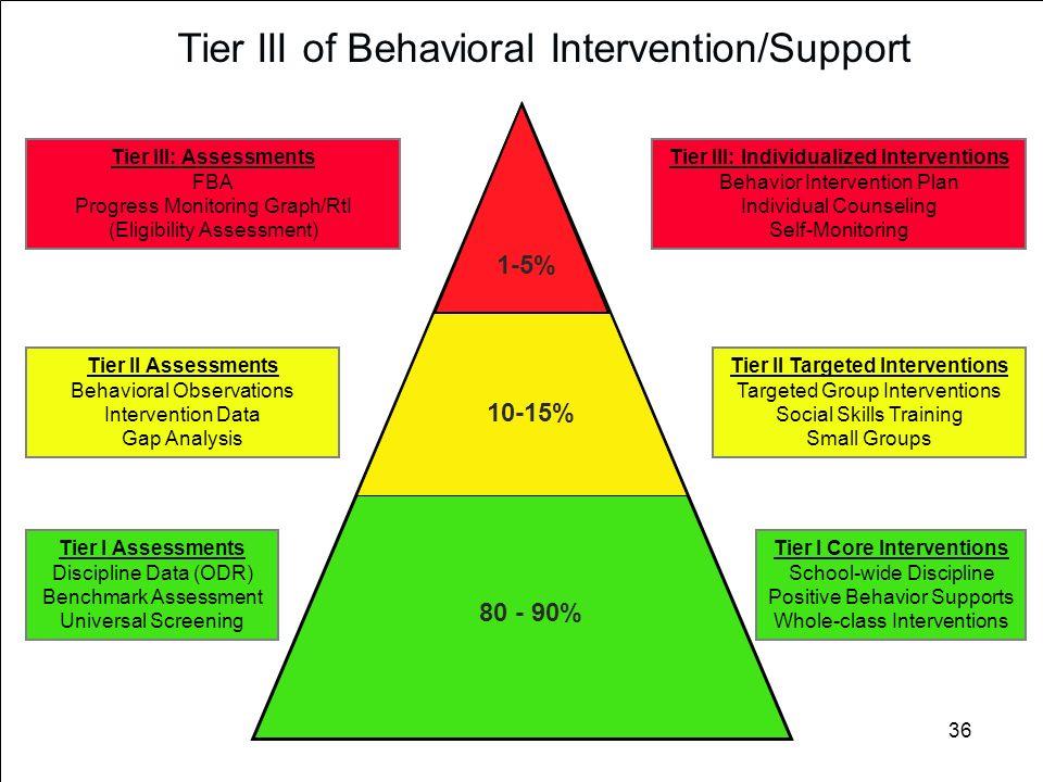 36 80 - 90% 10 - 15% 1 - 5% Tier III of Behavioral Intervention/Support Tier II Targeted Interventions Targeted Group Interventions Social Skills Trai