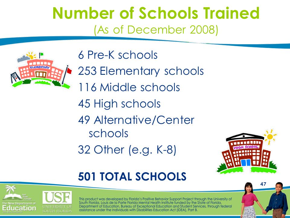 47 Number of Schools Trained (As of December 2008) 6 Pre-K schools 253 Elementary schools 116 Middle schools 45 High schools 49 Alternative/Center sch
