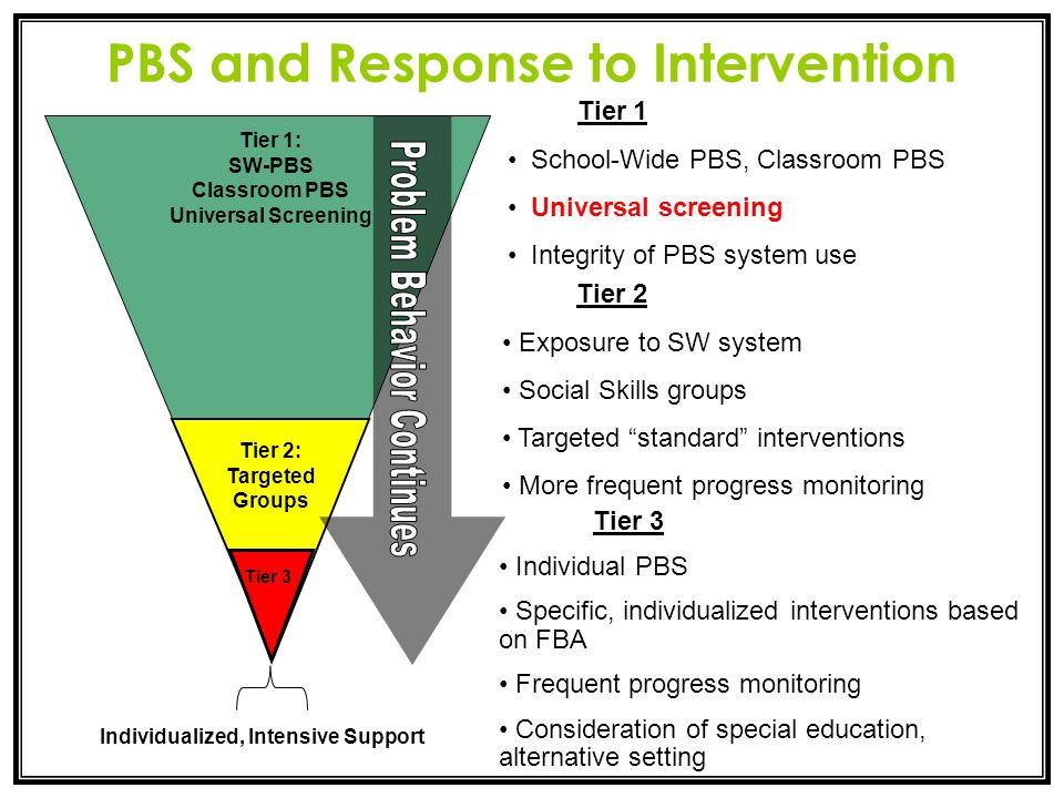 PBS and Response to Intervention Tier 1: SW-PBS Classroom PBS Universal Screening Tier 1 School-Wide PBS, Classroom PBS Universal screening Integrity