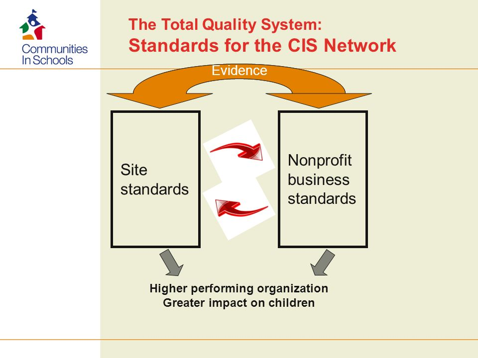 Site standards Nonprofit business standards Higher performing organization Greater impact on children Evidence The Total Quality System: Standards for the CIS Network