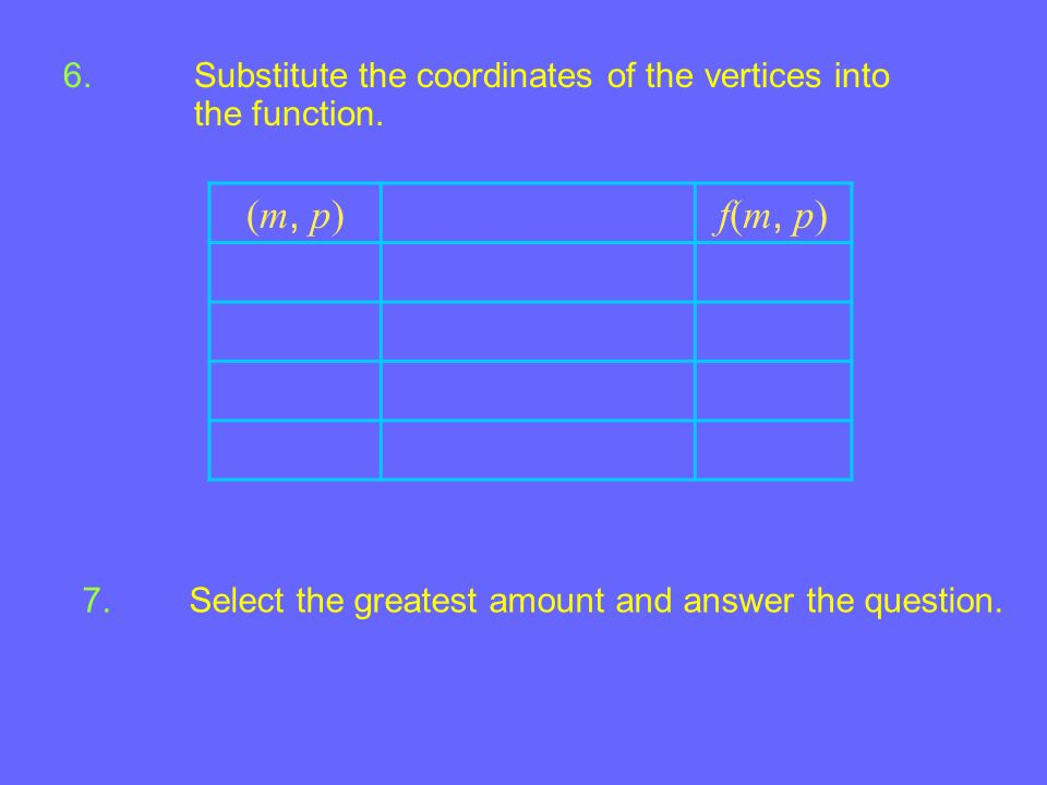 Example 4-3a 6.Substitute the coordinates of the vertices into the function. 7. Select the greatest amount and answer the question. (m, p)(m, p)f(m, p