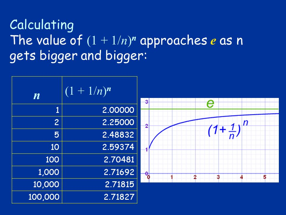 Calculating The value of (1 + 1/n) n approaches e as n gets bigger and bigger: n (1 + 1/n) n 12.00000 22.25000 52.48832 102.59374 1002.70481 1,0002.71