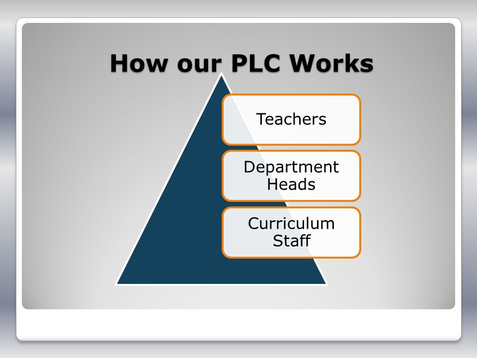 How our PLC Works Teachers Department Heads Curriculum Staff