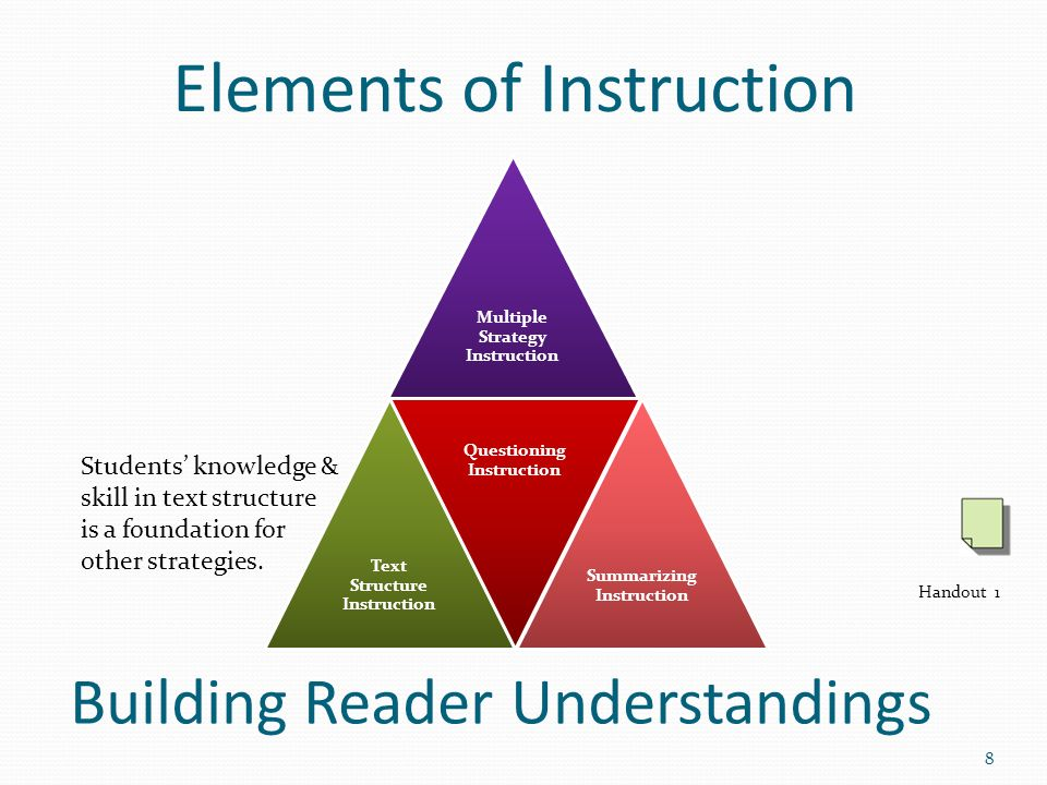 Elements of Instruction Multiple Strategy Instruction Text Structure Instruction Questioning Instruction Summarizing Instruction Building Reader Under