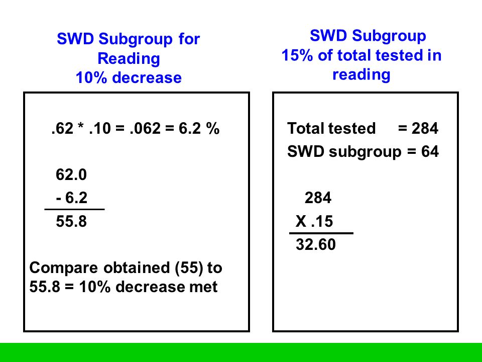 SWD Subgroup for Reading 10% decrease.62 *.10 =.062 = 6.2 % 62.0 - 6.2 55.8 Compare obtained (55) to 55.8 = 10% decrease met Total tested = 284 SWD su