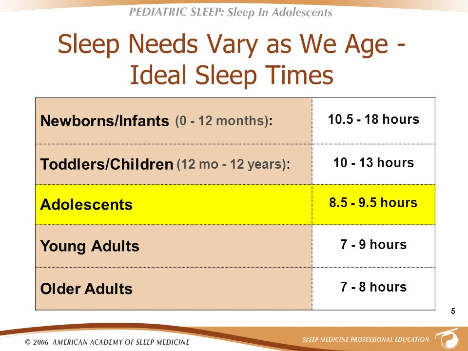 5 Sleep Needs Vary as We Age - Ideal Sleep Times Newborns/Infants (0 - 12 months): 10.5 - 18 hours Toddlers/Children (12 mo - 12 years): 10 - 13 hours