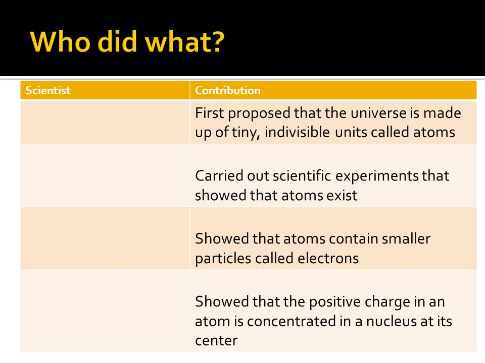 ScientistContribution First proposed that the universe is made up of tiny, indivisible units called atoms Carried out scientific experiments that show