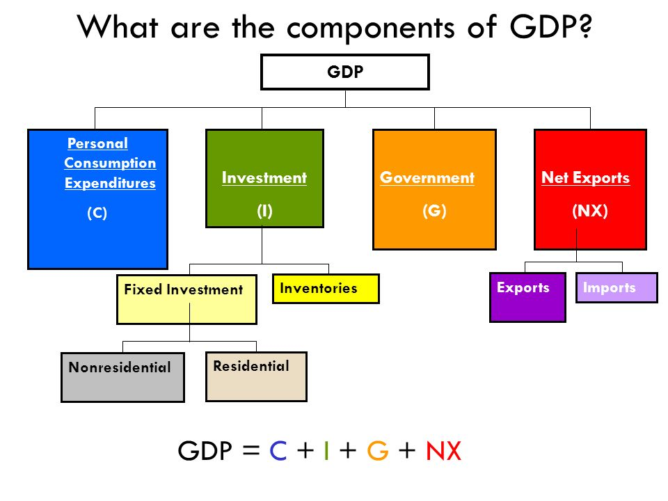 Whats not included in GDP.