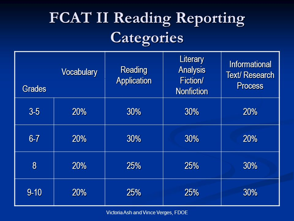 Victoria Ash and Vince Verges, FDOE FCAT II Reading Reporting Categories Vocabulary Reading Application Literary Analysis Fiction/ Nonfiction Informat
