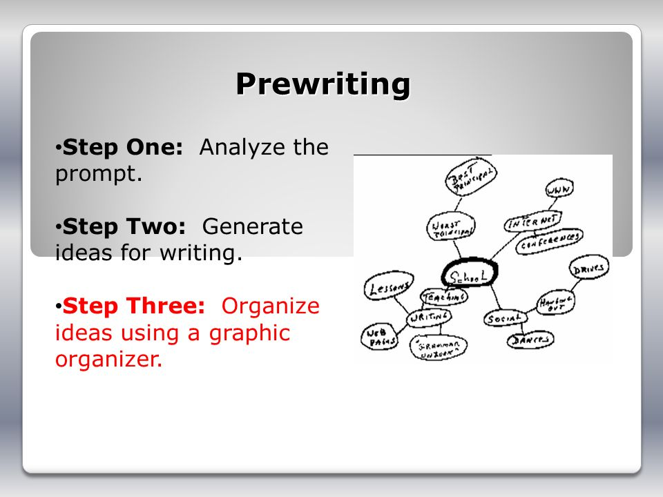 Prewriting Step One: Analyze the prompt. Step Two: Generate ideas for writing. Step Three: Organize ideas using a graphic organizer.
