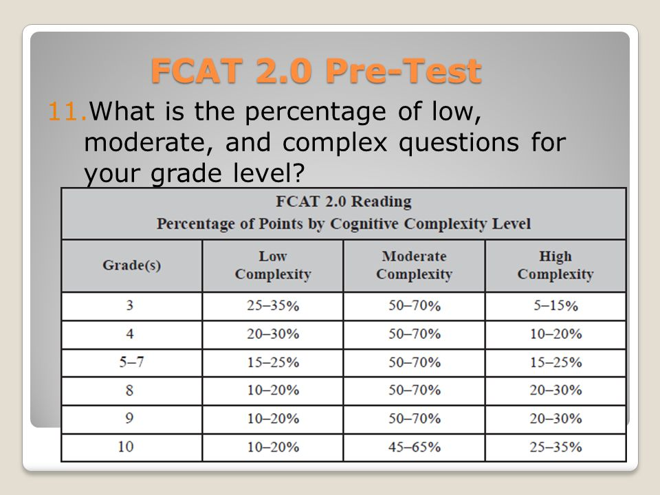 FCAT 2.0 Pre-Test 11.What is the percentage of low, moderate, and complex questions for your grade level