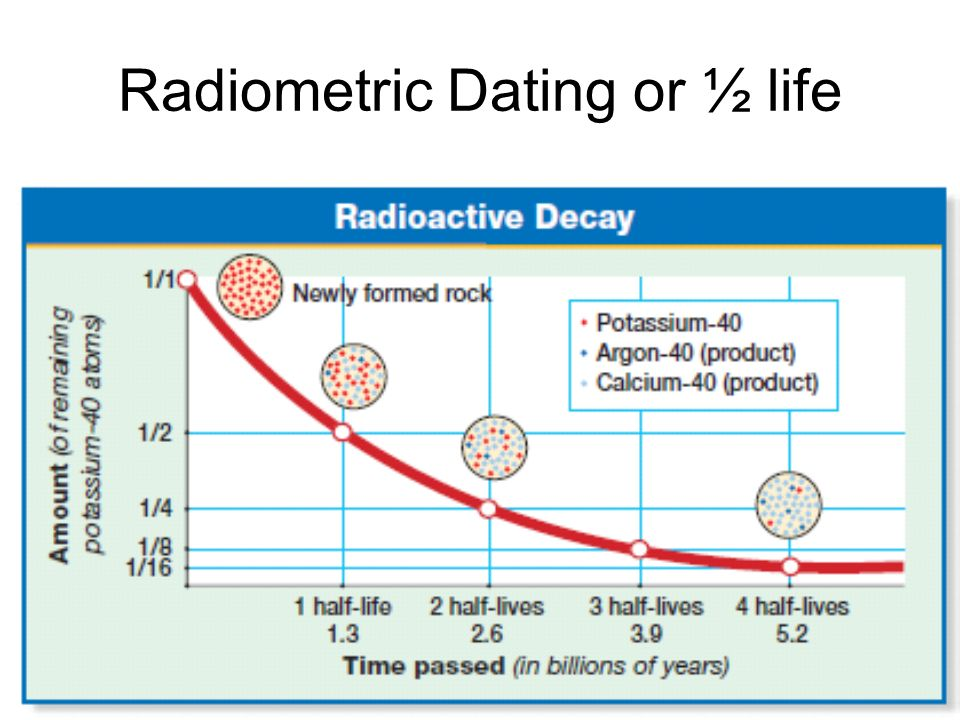 Radiometric Dating or ½ life