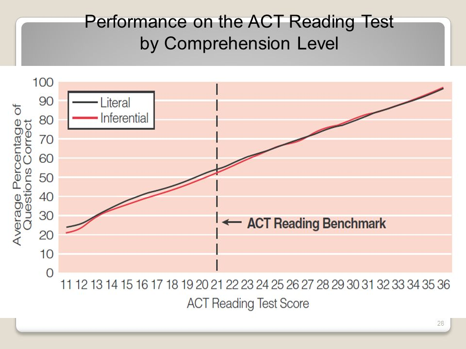 Performance on the ACT Reading Test by Comprehension Level (Averaged across Seven Forms) 28