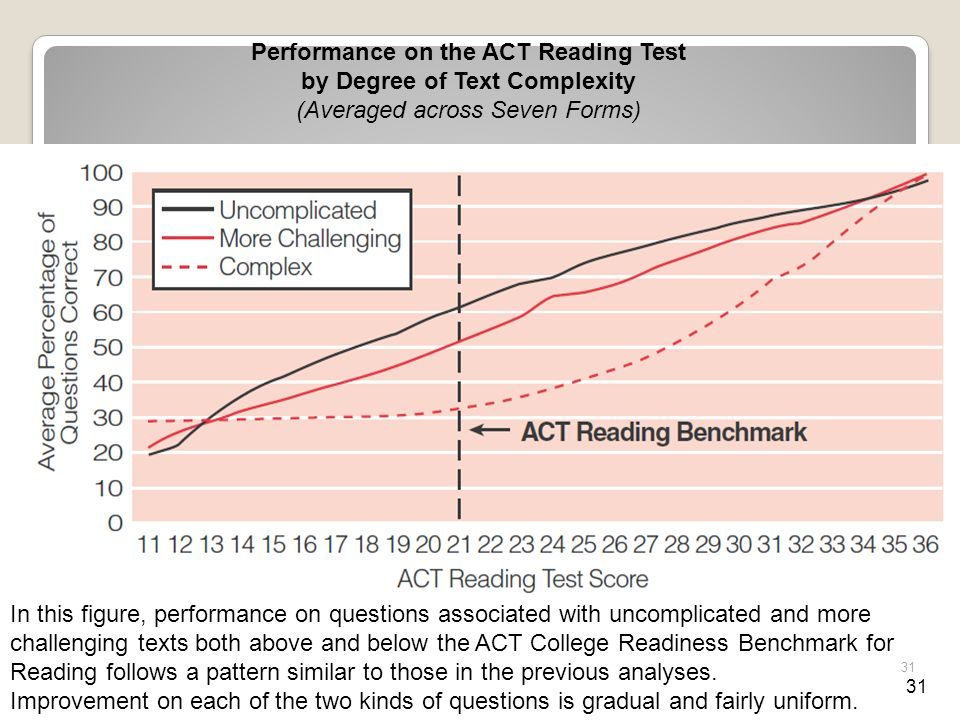 31 Performance on the ACT Reading Test by Degree of Text Complexity (Averaged across Seven Forms) In this figure, performance on questions associated