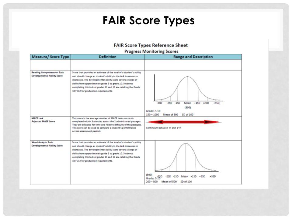 FAIR Score Types