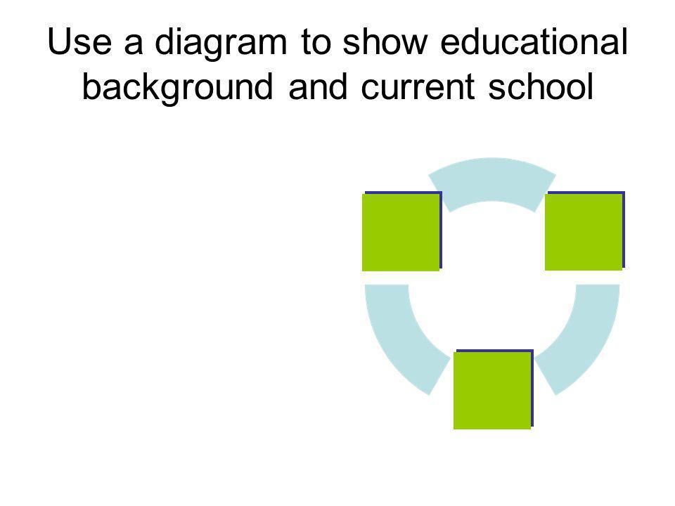 Use a diagram to show educational background and current school