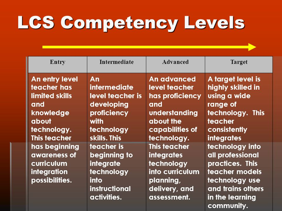 LCS Competency Levels EntryIntermediateAdvancedTarget An entry level teacher has limited skills and knowledge about technology.