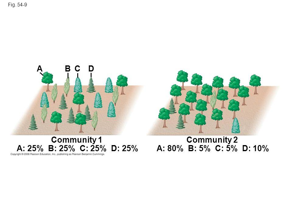 Fig. 54-9 Community 1 A: 25% B: 25% C: 25% D: 25% Community 2 A: 80% B: 5% C: 5% D: 10% ABCD