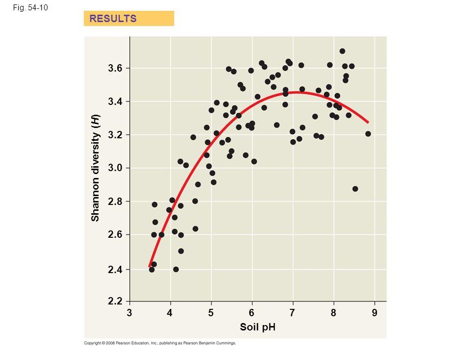 Fig. 54-10 Soil pH Shannon diversity (H) 3.6 RESULTS 3.4 3.2 3.0 2.8 2.6 2.4 2.2 3456789