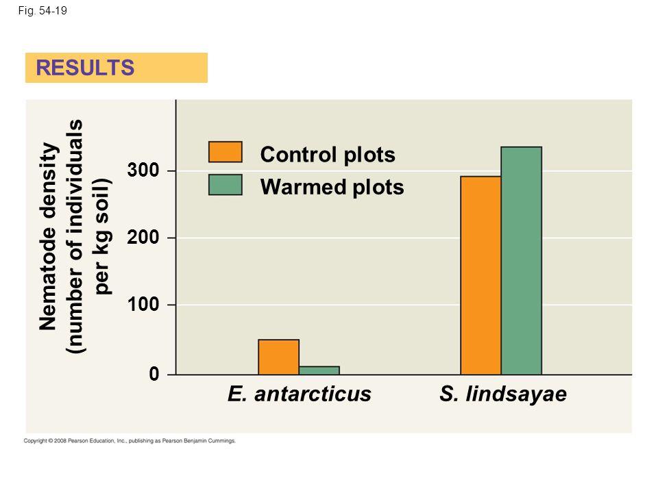 Fig. 54-19 Control plots Warmed plots E. antarcticusS. lindsayae 0 100 200 300 Nematode density (number of individuals per kg soil) RESULTS