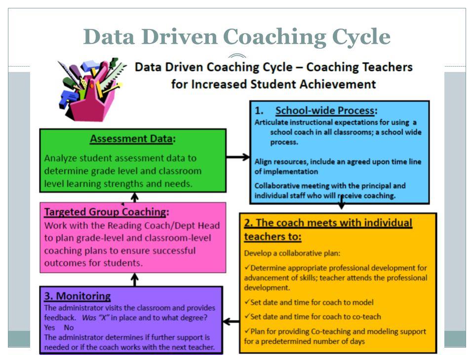 Data Driven Coaching Cycle 14