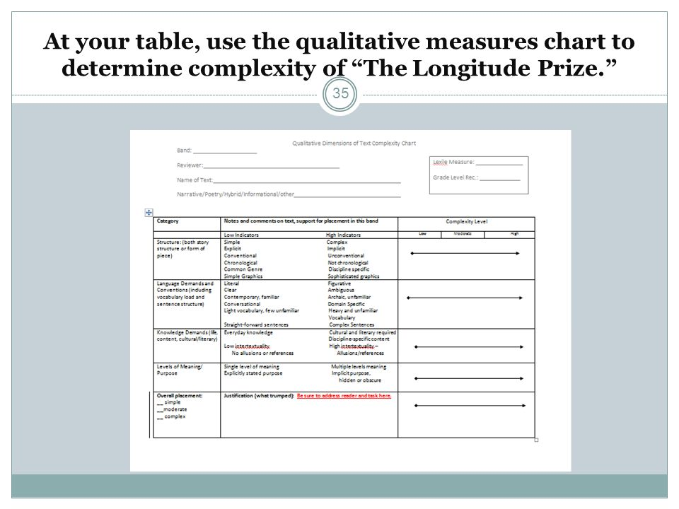 At your table, use the qualitative measures chart to determine complexity of The Longitude Prize.
