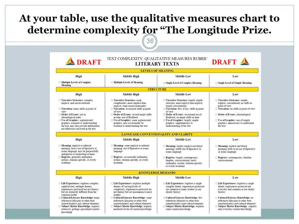 At your table, use the qualitative measures chart to determine complexity for The Longitude Prize.