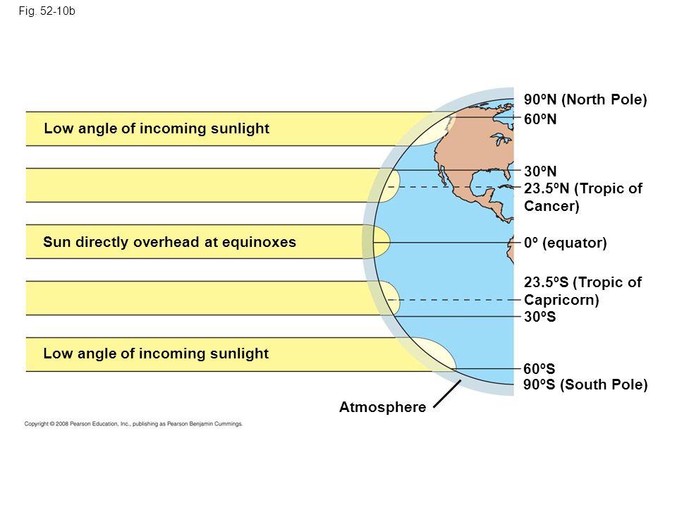 Fig. 52-10b Low angle of incoming sunlight Sun directly overhead at equinoxes Low angle of incoming sunlight Atmosphere 90ºS (South Pole) 60ºS 30ºS 23