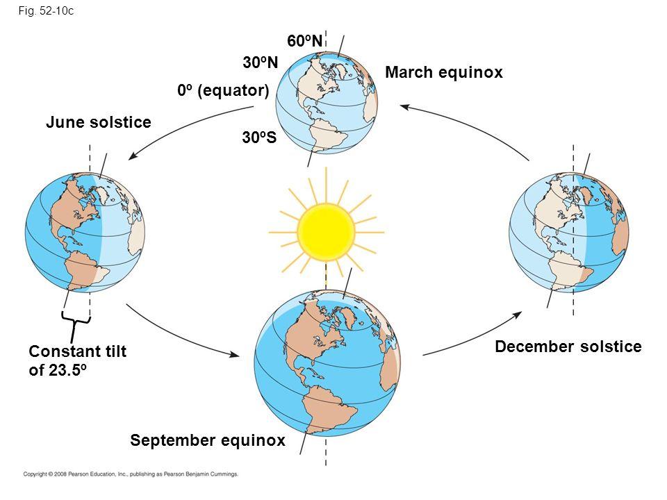 Fig. 52-10c March equinox 60ºN 30ºN 0º (equator) 30ºS June solstice Constant tilt of 23.5º September equinox December solstice