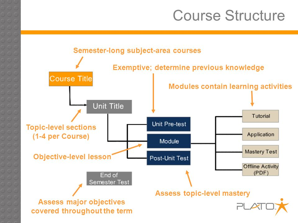 Course Structure Semester-long subject-area courses Topic-level sections (1-4 per Course) Modules contain learning activities Exemptive; determine previous knowledge Assess major objectives covered throughout the term Objective-level lesson Assess topic-level mastery