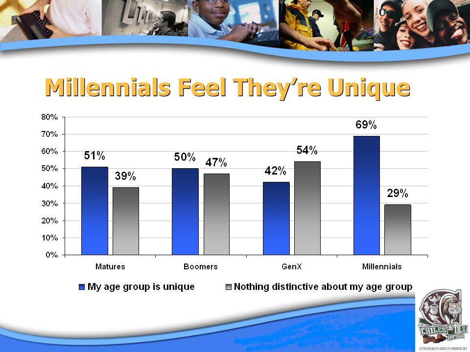 Millennials Feel Theyre Unique