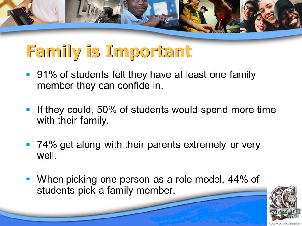 Family is Important 91% of students felt they have at least one family member they can confide in. If they could, 50% of students would spend more tim