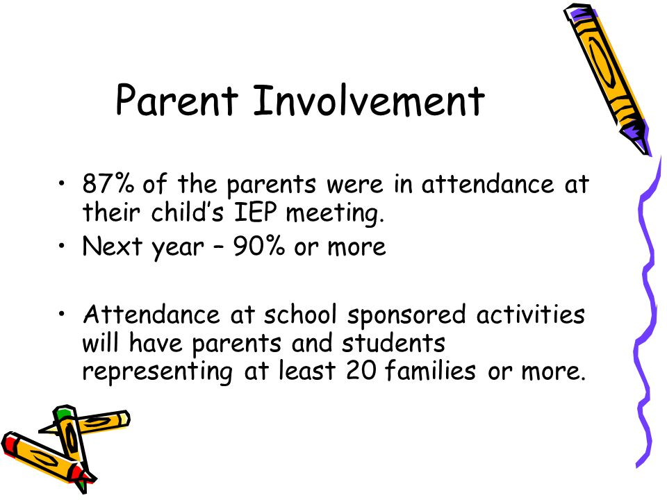 Parent Involvement 87% of the parents were in attendance at their childs IEP meeting.