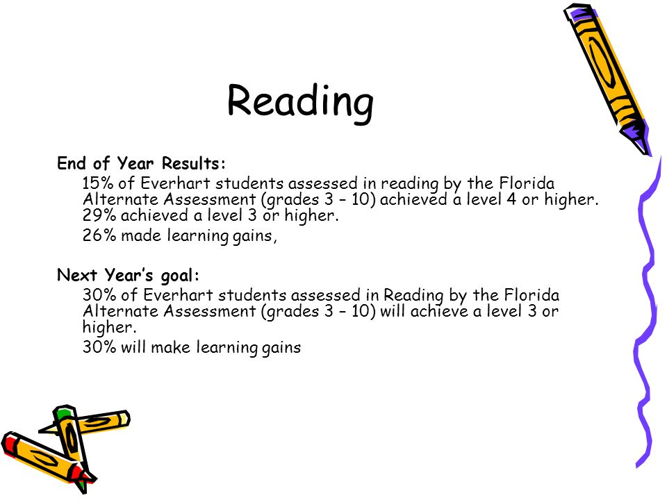 Reading End of Year Results: 15% of Everhart students assessed in reading by the Florida Alternate Assessment (grades 3 – 10) achieved a level 4 or hi