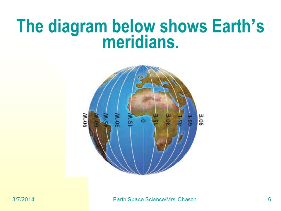 3/7/2014Earth Space Science/Mrs. Chason17 There are six different time zones in the United States.